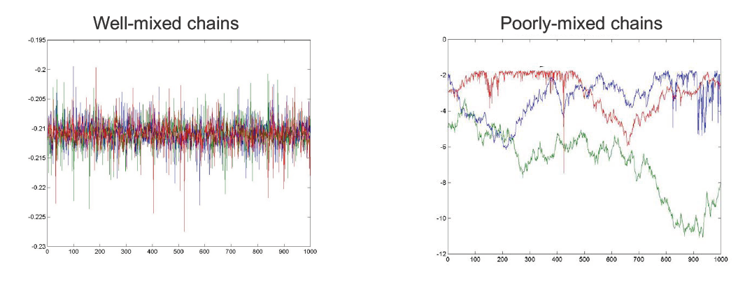 10-708 PGM   Lecture 14: Approximate Inference: Markov Chain